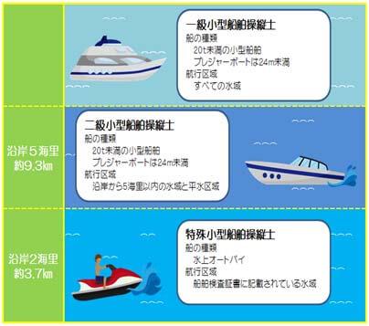 船舶免許航行範囲 船舶免許の違い 航行距離 1級船舶免許 2級船舶免許 特殊小型船舶免許 水上バイク免許