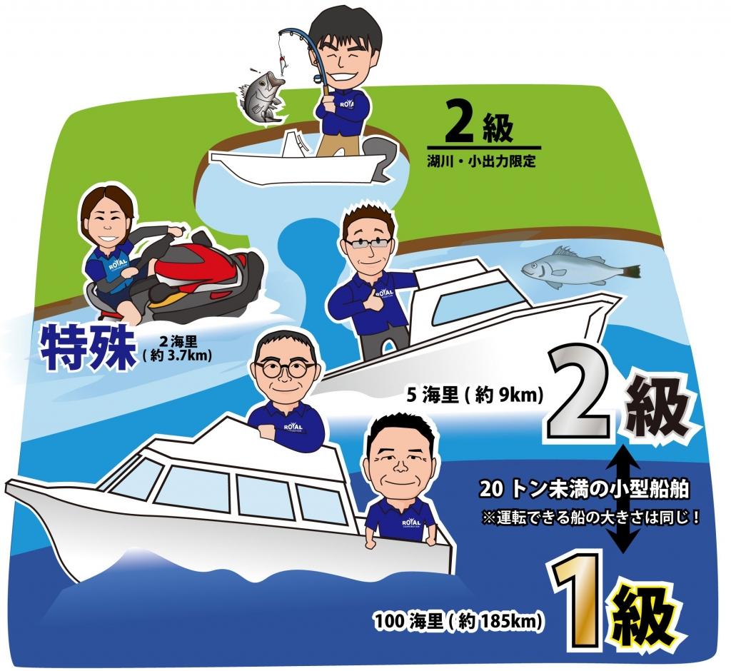 マリンライセンスロイヤル 船舶免許 ボート免許 船舶免許種類 航行区域 船舶免許水域 マリンライセンスロイヤル東京